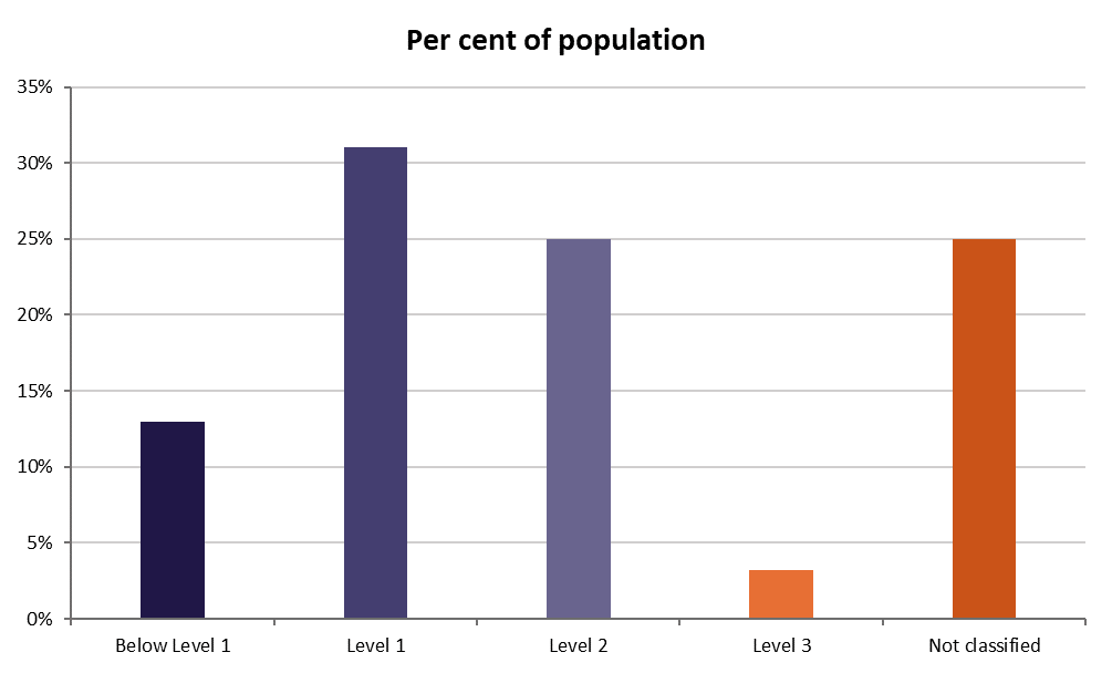 A graph showing the PSTRE levels of Australians