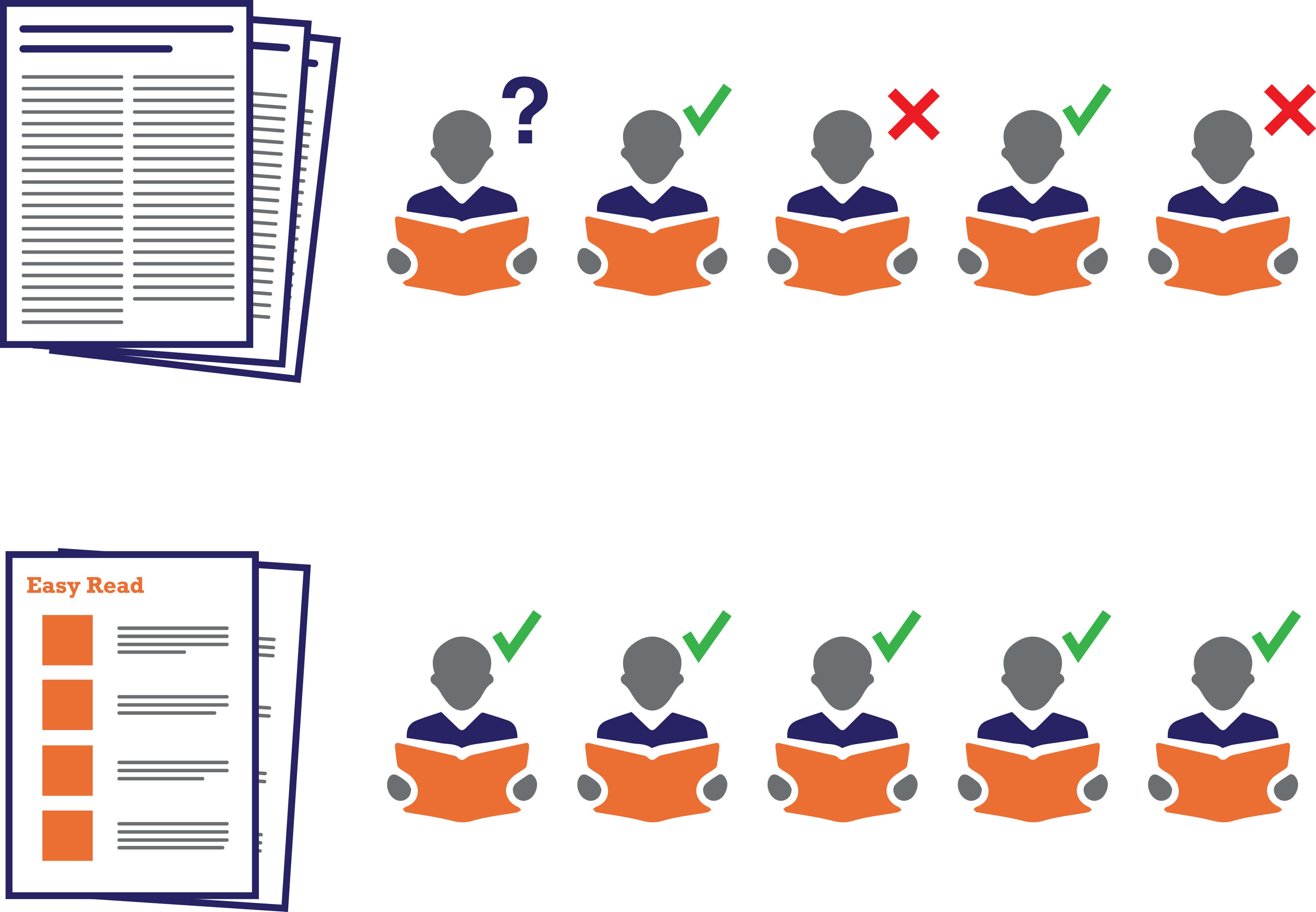 A diagram comparing complicated language to Easy Read. There is a stack of complicated documents with 5 person icons next to it. Out of the 5 people, 2 understand, 2 don't understand and 1 isn't sure. Below, there is an Easy Read document with 5 person icons next to it. All 5 people understand the document.