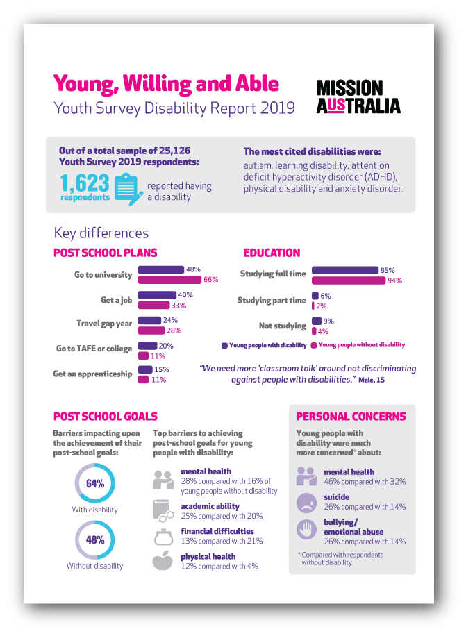 mission australia youth report