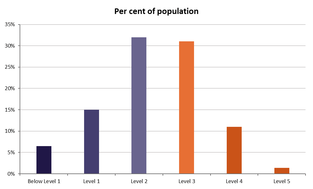 A graph showing the numeracy skill levels of Australians.